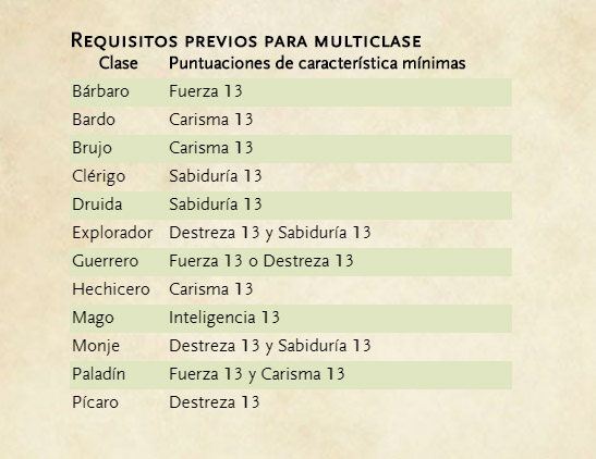 Requisitos previos para multiclase